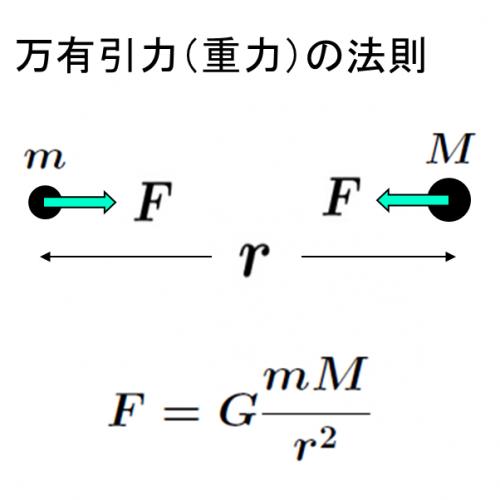 万有引力の法則