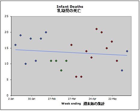 原発事故前後での乳幼児死亡数データ